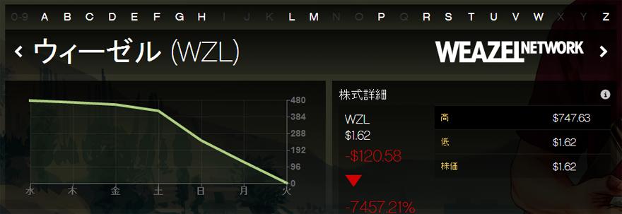 [WZL]ウィーゼル株大暴落の巻